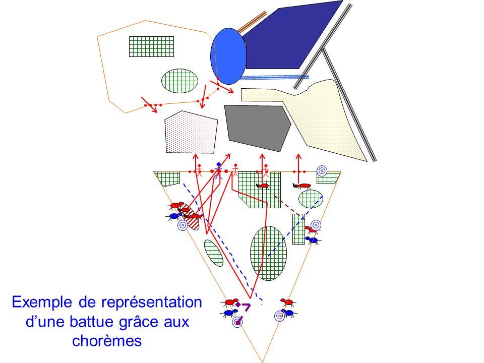 Exemple de représentation dune battue grâce aux chorèmes