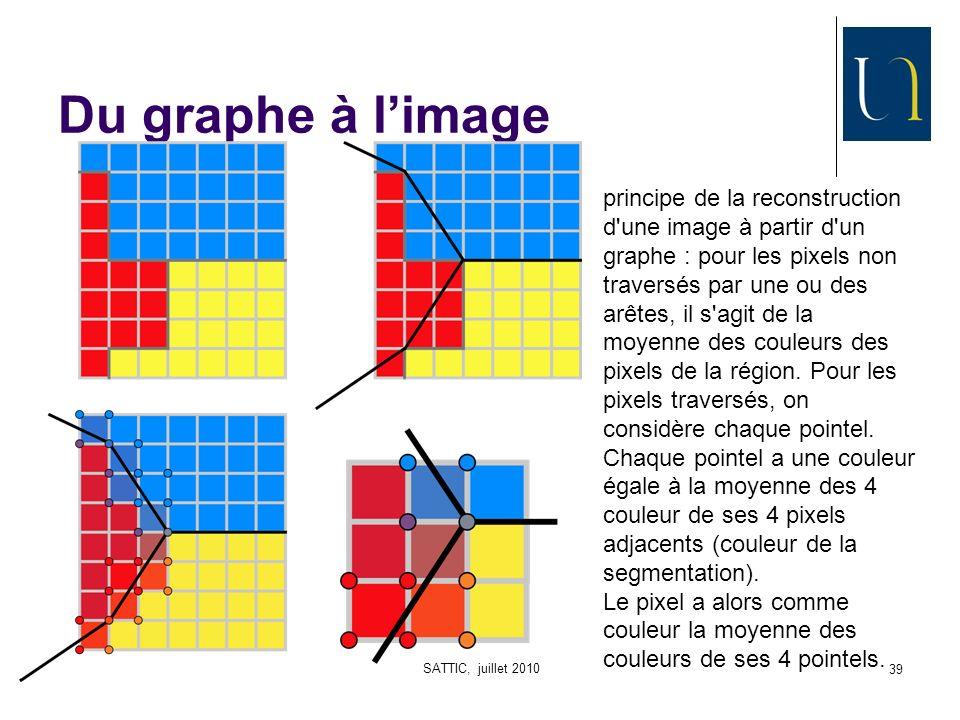 SATTIC, juillet 2010 39 Du graphe à limage principe de la reconstruction d une image à partir d un graphe : pour les pixels non traversés par une ou des arêtes, il s agit de la moyenne des couleurs des pixels de la région.
