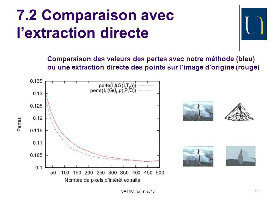 SATTIC, juillet 2010 44 7.2 Comparaison avec lextraction directe Comparaison des valeurs des pertes avec notre méthode (bleu) ou une extraction directe des points sur l image d origine (rouge)