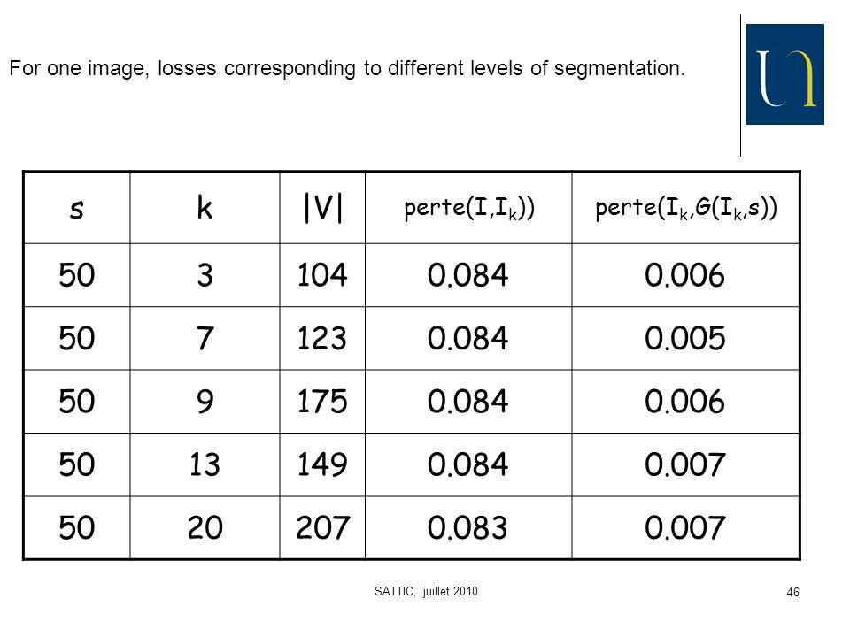 SATTIC, juillet 2010 46 sk|V| perte(I,I k ))perte(I k,G(I k,s)) 5031040.0840.006 5071230.0840.005 5091750.0840.006 50131490.0840.007 50202070.0830.007