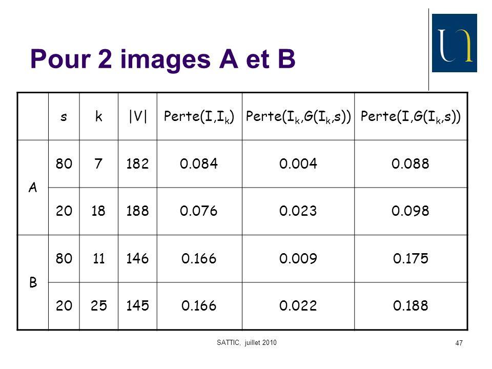 SATTIC, juillet 2010 47 Pour 2 images A et B sk|V|Perte(I,I k )Perte(I k,G(I k,s))Perte(I,G(I k,s)) A 8071820.0840.0040.088 20181880.0760.0230.098 B 80111460.1660.0090.175 20251450.1660.0220.188