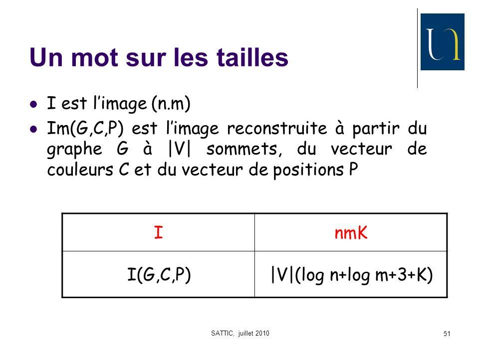 SATTIC, juillet 2010 51 Un mot sur les tailles I est limage (n.m) Im(G,C,P) est limage reconstruite à partir du graphe G à |V| sommets, du vecteur de couleurs C et du vecteur de positions P InmK I(G,C,P)|V|(log n+log m+3+K)
