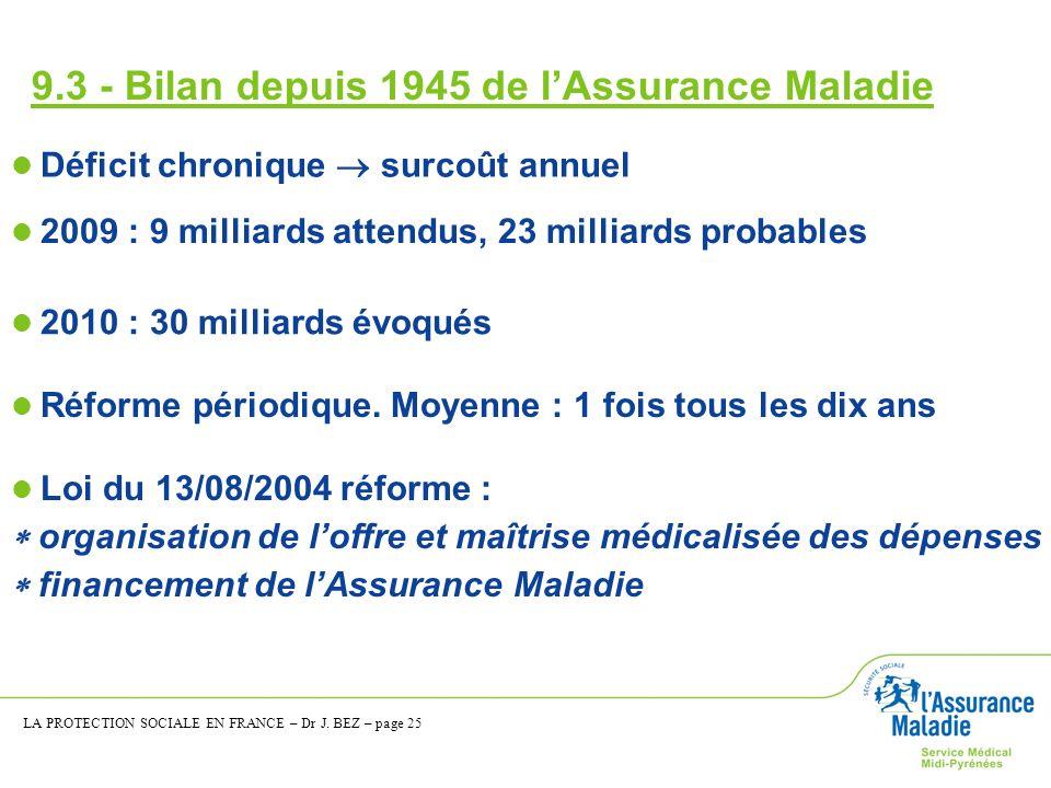 9.3 - Bilan depuis 1945 de lAssurance Maladie Déficit chronique surcoût annuel 2009 : 9 milliards attendus, 23 milliards probables Réforme périodique.