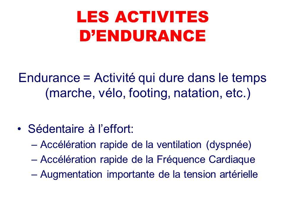 LES ACTIVITES DENDURANCE Endurance = Activité qui dure dans le temps (marche, vélo, footing, natation, etc.) Sédentaire à leffort: –Accélération rapide de la ventilation (dyspnée) –Accélération rapide de la Fréquence Cardiaque –Augmentation importante de la tension artérielle