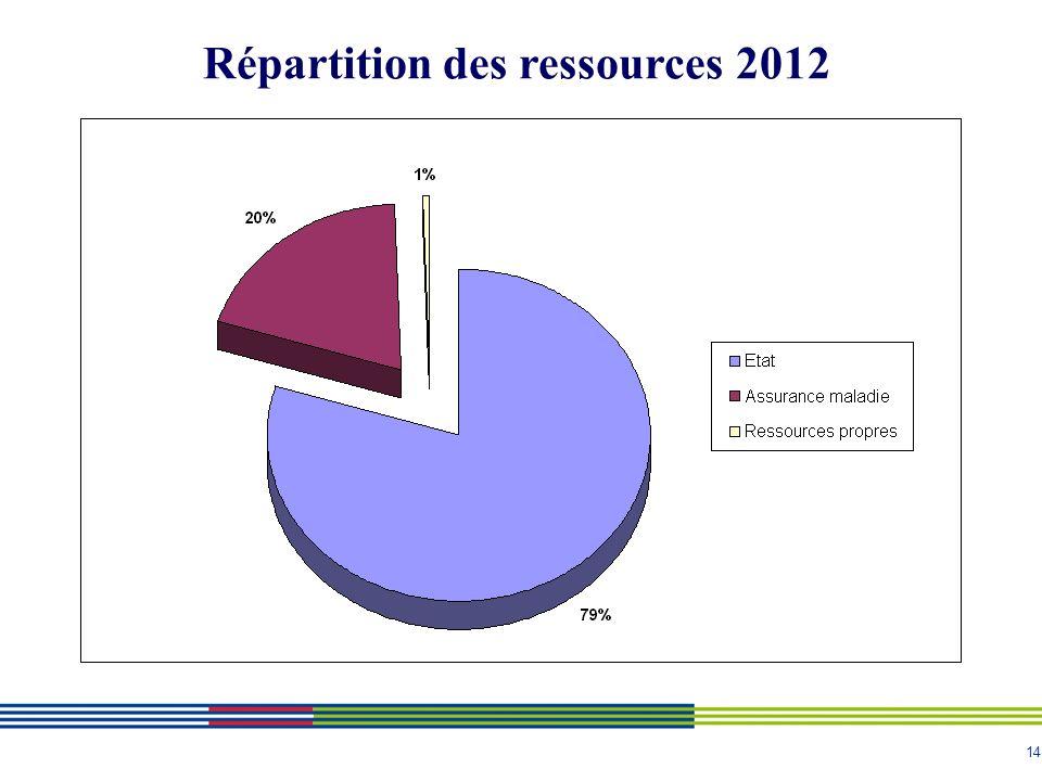 14 Répartition des ressources 2012