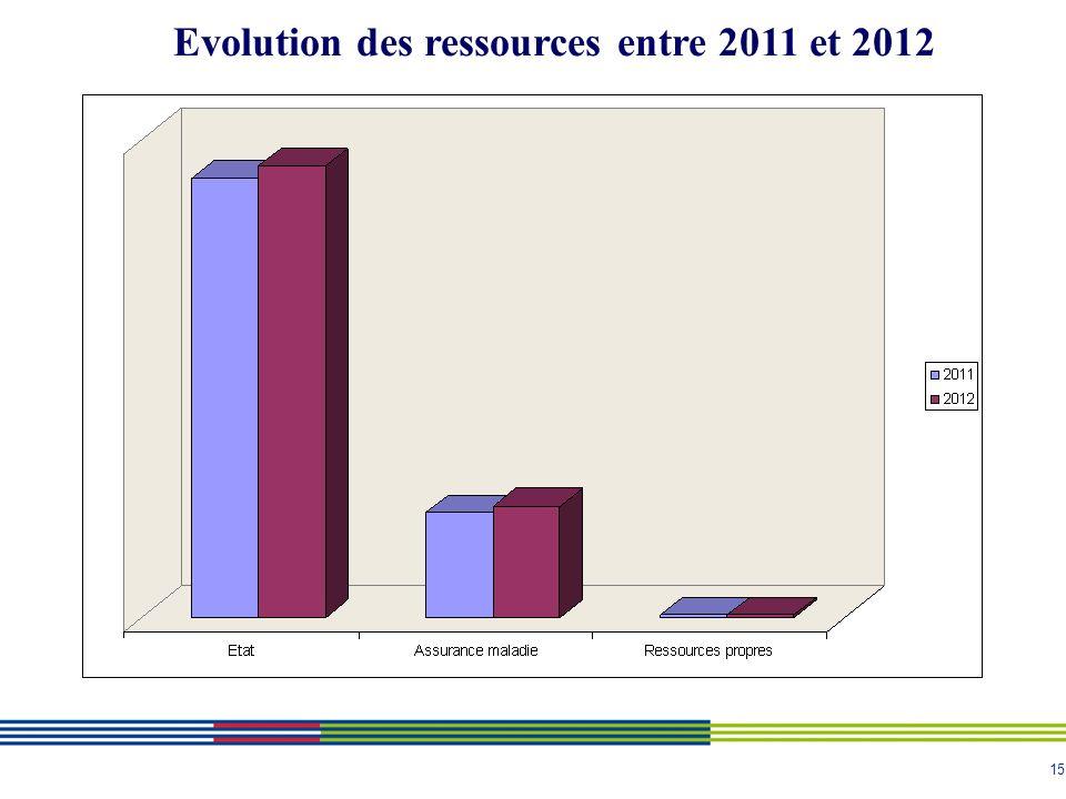 15 Evolution des ressources entre 2011 et 2012