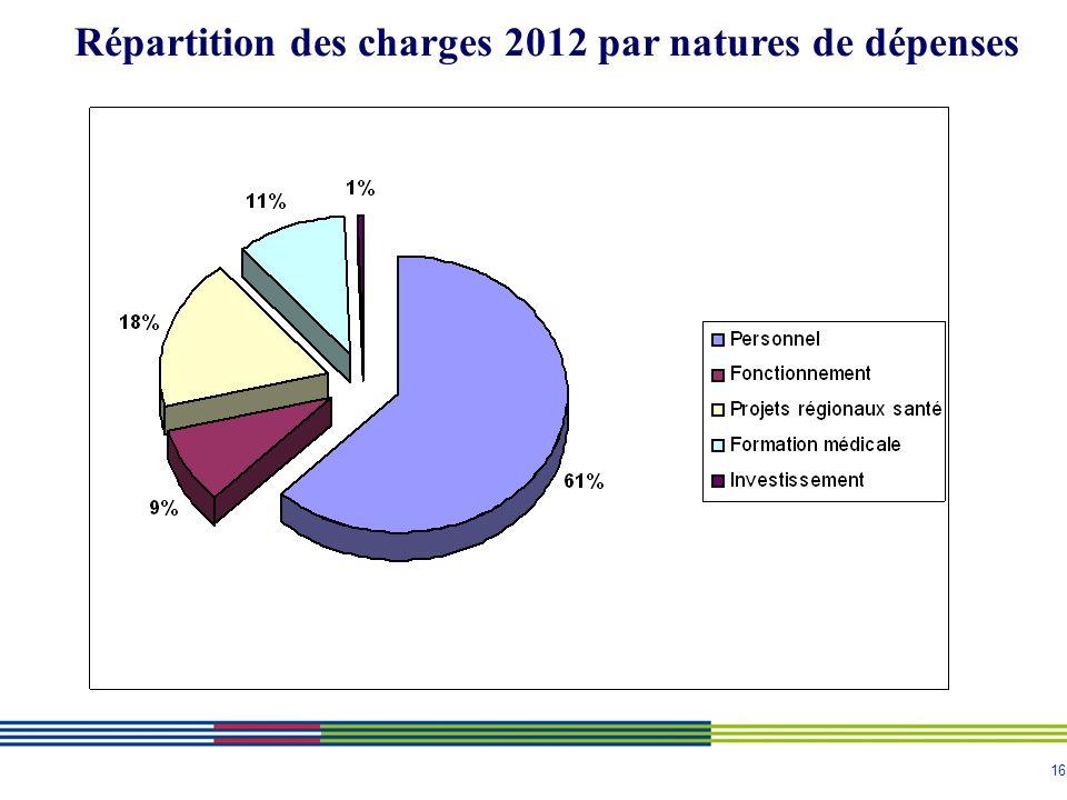 16 Répartition des charges 2012 par natures de dépenses