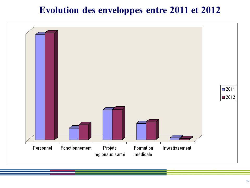 17 Evolution des enveloppes entre 2011 et 2012