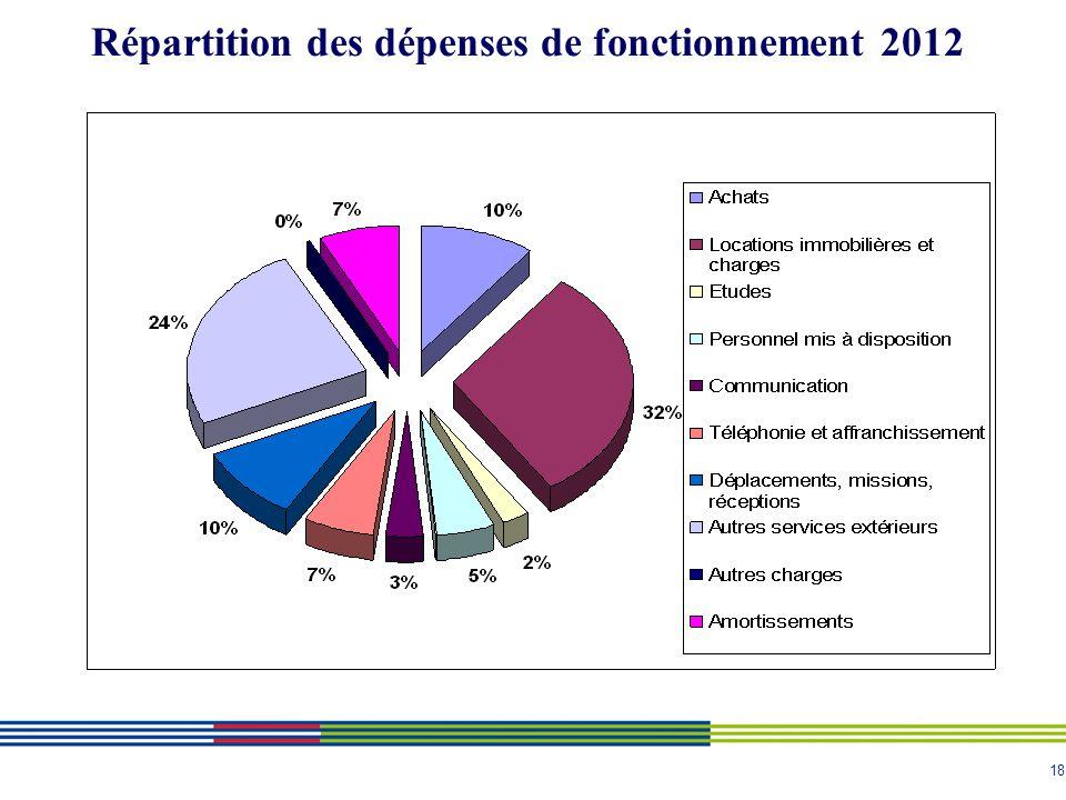 18 Répartition des dépenses de fonctionnement 2012