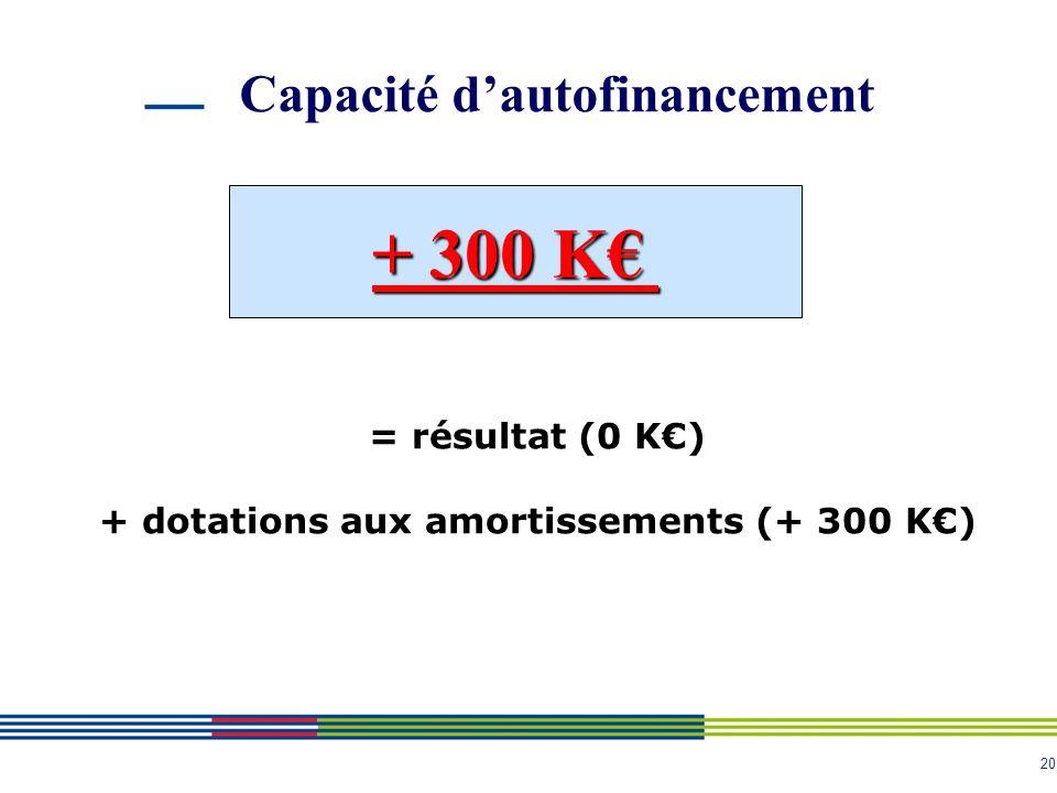 20 Capacité dautofinancement + 300 K = résultat (0 K) + dotations aux amortissements (+ 300 K)