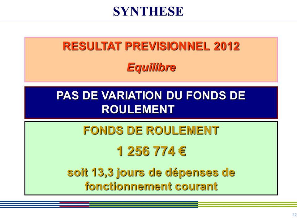 22 SYNTHESE RESULTAT PREVISIONNEL 2012 Equilibre FONDS DE ROULEMENT 1 256 774 1 256 774 soit 13,3 jours de dépenses de fonctionnement courant PAS DE VARIATION DU FONDS DE ROULEMENT