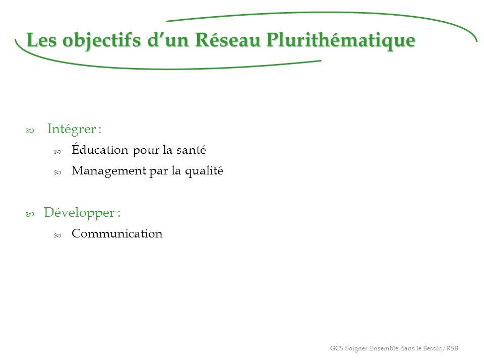 Les objectifs dun Réseau Plurithématique Intégrer : Éducation pour la santé Management par la qualité Développer : Communication GCS Soigner Ensemble dans le Bessin/RSB