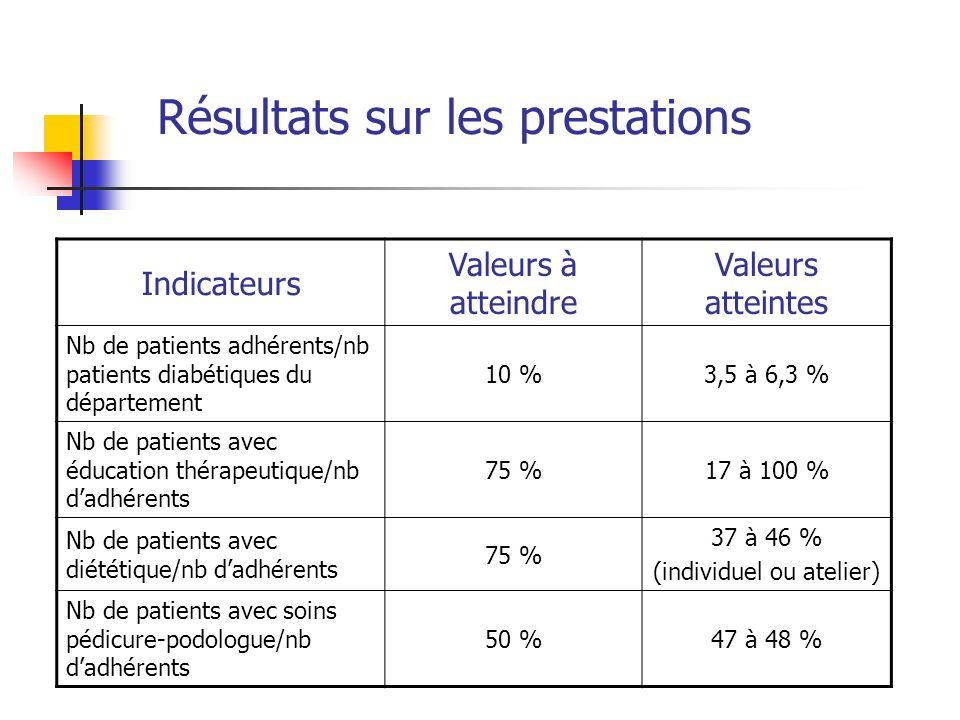 Résultats sur les prestations Indicateurs Valeurs à atteindre Valeurs atteintes Nb de patients adhérents/nb patients diabétiques du département 10 %3,5 à 6,3 % Nb de patients avec éducation thérapeutique/nb dadhérents 75 %17 à 100 % Nb de patients avec diététique/nb dadhérents 75 % 37 à 46 % (individuel ou atelier) Nb de patients avec soins pédicure-podologue/nb dadhérents 50 %47 à 48 %