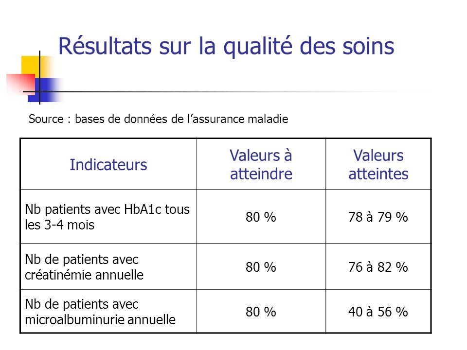 Résultats sur la qualité des soins Indicateurs Valeurs à atteindre Valeurs atteintes Nb patients avec HbA1c tous les 3-4 mois 80 %78 à 79 % Nb de patients avec créatinémie annuelle 80 %76 à 82 % Nb de patients avec microalbuminurie annuelle 80 %40 à 56 % Source : bases de données de lassurance maladie