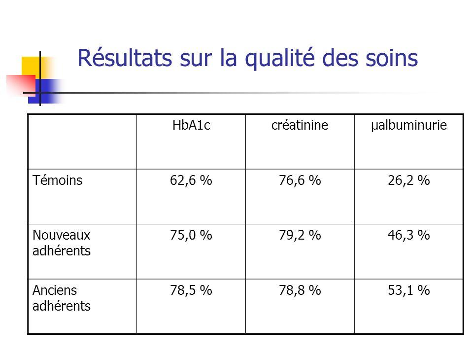 Résultats sur la qualité des soins HbA1ccréatinineµalbuminurie Témoins62,6 %76,6 %26,2 % Nouveaux adhérents 75,0 %79,2 %46,3 % Anciens adhérents 78,5 %78,8 %53,1 %