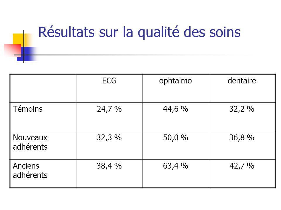 Résultats sur la qualité des soins ECGophtalmodentaire Témoins24,7 %44,6 %32,2 % Nouveaux adhérents 32,3 %50,0 %36,8 % Anciens adhérents 38,4 %63,4 %42,7 %