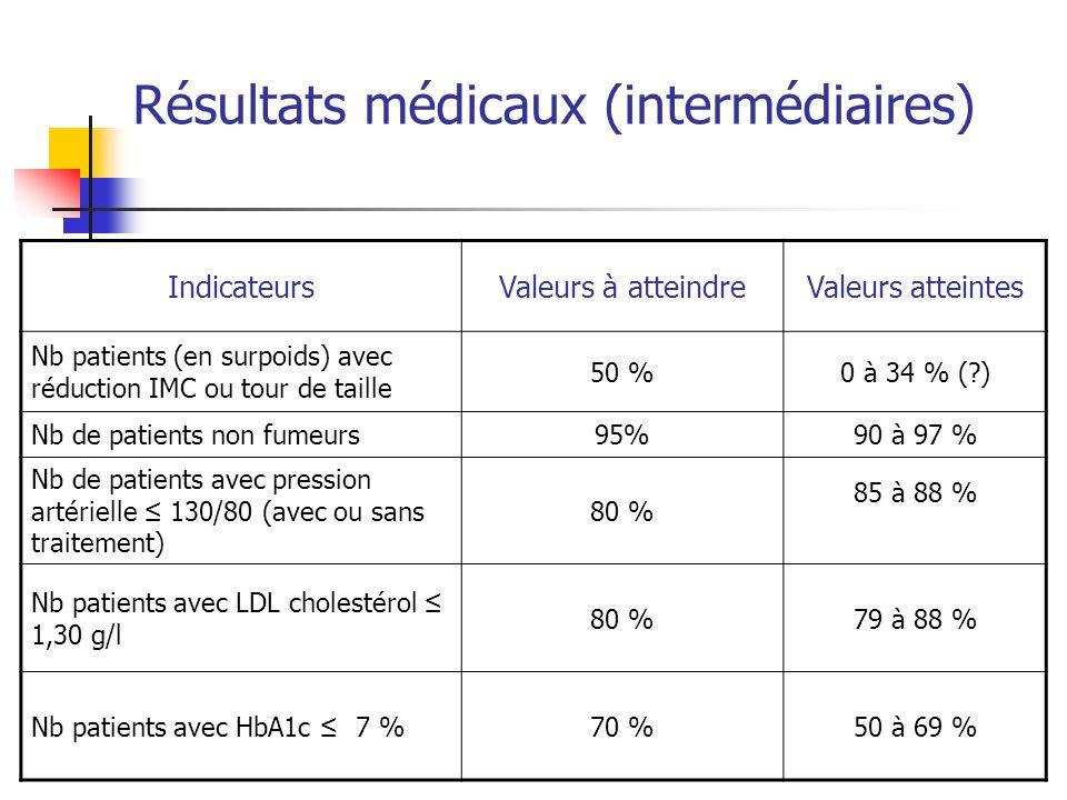 Résultats médicaux (intermédiaires) IndicateursValeurs à atteindreValeurs atteintes Nb patients (en surpoids) avec réduction IMC ou tour de taille 50 %0 à 34 % (?) Nb de patients non fumeurs95%90 à 97 % Nb de patients avec pression artérielle 130/80 (avec ou sans traitement) 80 % 85 à 88 % Nb patients avec LDL cholestérol 1,30 g/l 80 %79 à 88 % Nb patients avec HbA1c 7 %70 %50 à 69 %