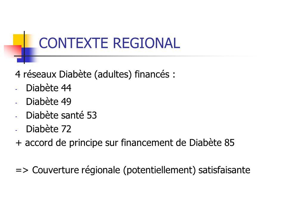 CONTEXTE REGIONAL 4 réseaux Diabète (adultes) financés : - Diabète 44 - Diabète 49 - Diabète santé 53 - Diabète 72 + accord de principe sur financement de Diabète 85 => Couverture régionale (potentiellement) satisfaisante