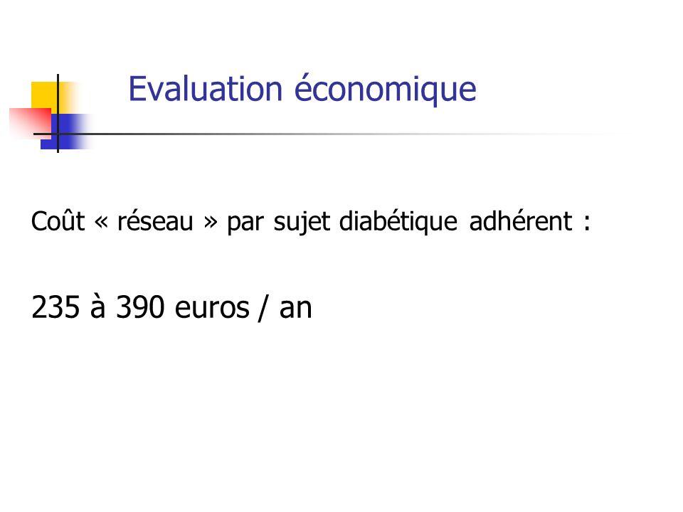 Evaluation économique Coût « réseau » par sujet diabétique adhérent : 235 à 390 euros / an