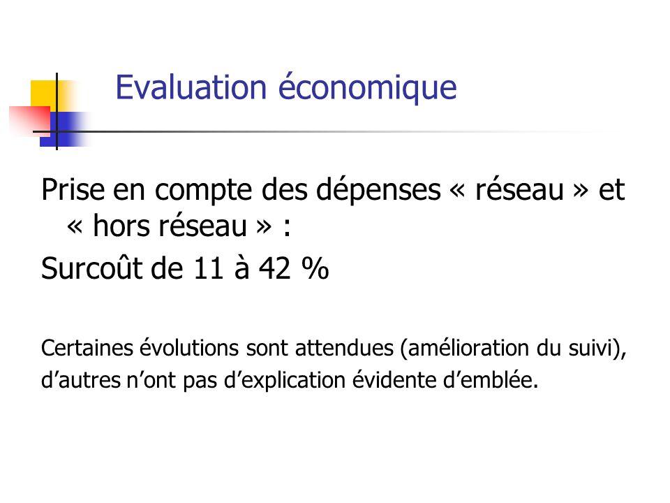 Evaluation économique Prise en compte des dépenses « réseau » et « hors réseau » : Surcoût de 11 à 42 % Certaines évolutions sont attendues (amélioration du suivi), dautres nont pas dexplication évidente demblée.