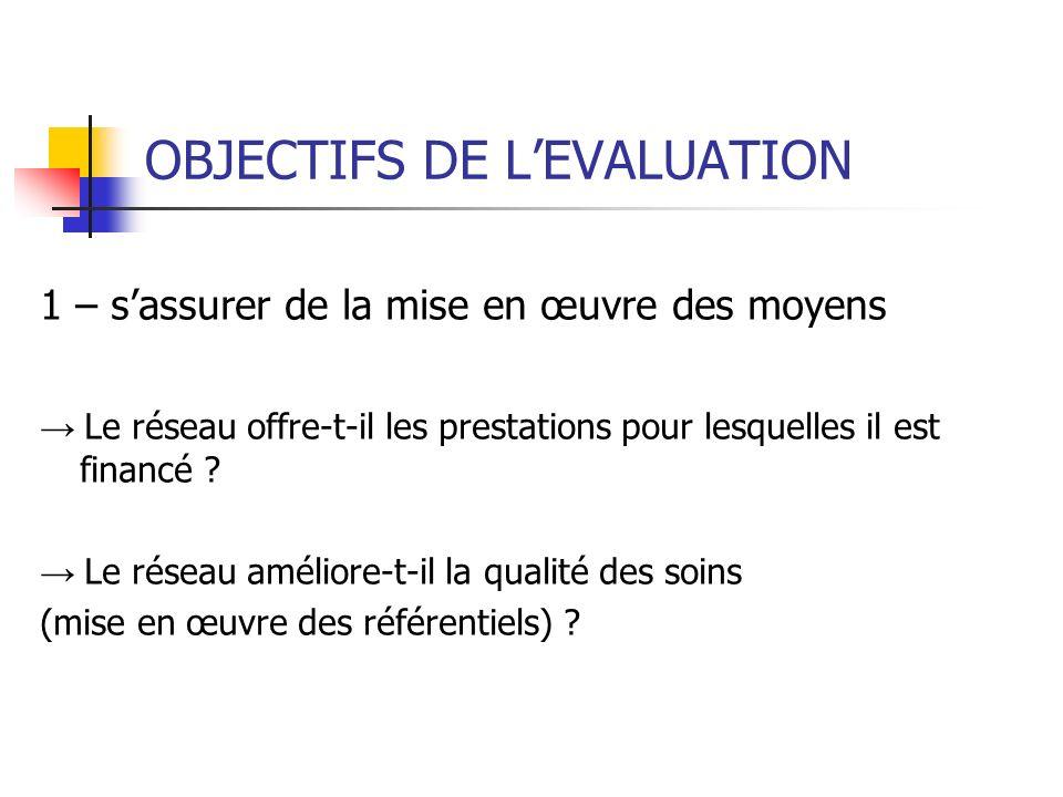 OBJECTIFS DE LEVALUATION 1 – sassurer de la mise en œuvre des moyens Le réseau offre-t-il les prestations pour lesquelles il est financé .