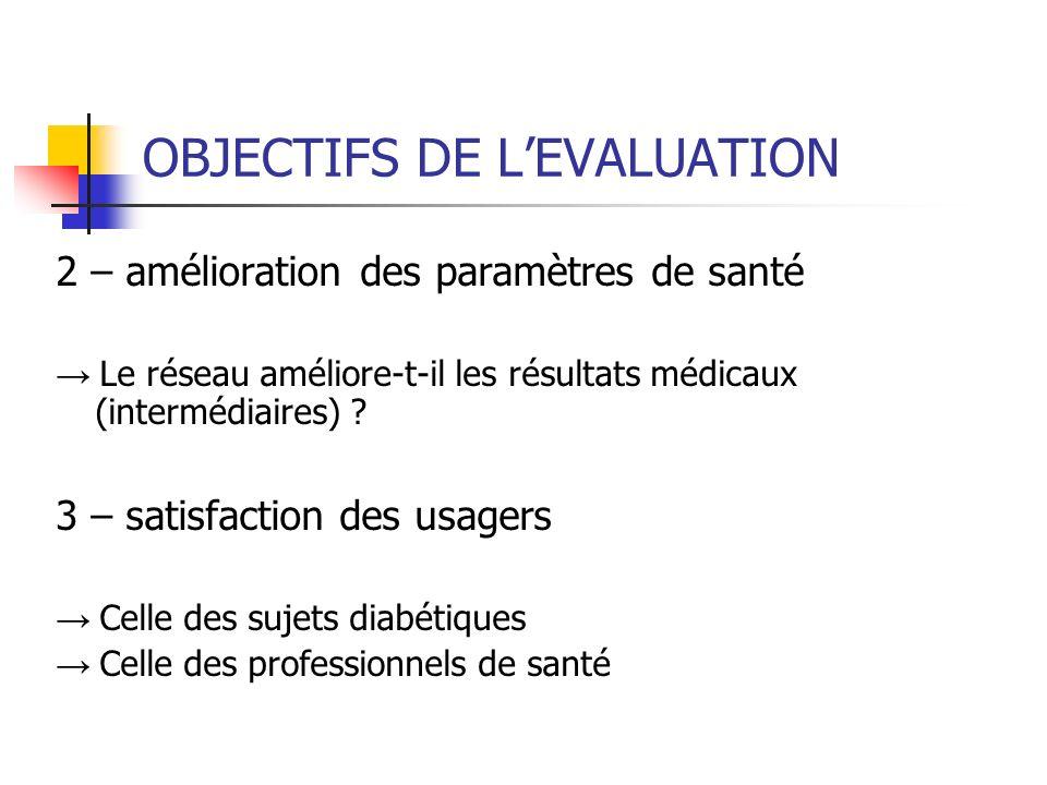 OBJECTIFS DE LEVALUATION 2 – amélioration des paramètres de santé Le réseau améliore-t-il les résultats médicaux (intermédiaires) .
