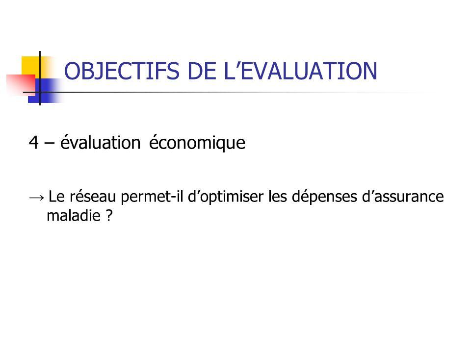 OBJECTIFS DE LEVALUATION 4 – évaluation économique Le réseau permet-il doptimiser les dépenses dassurance maladie ?