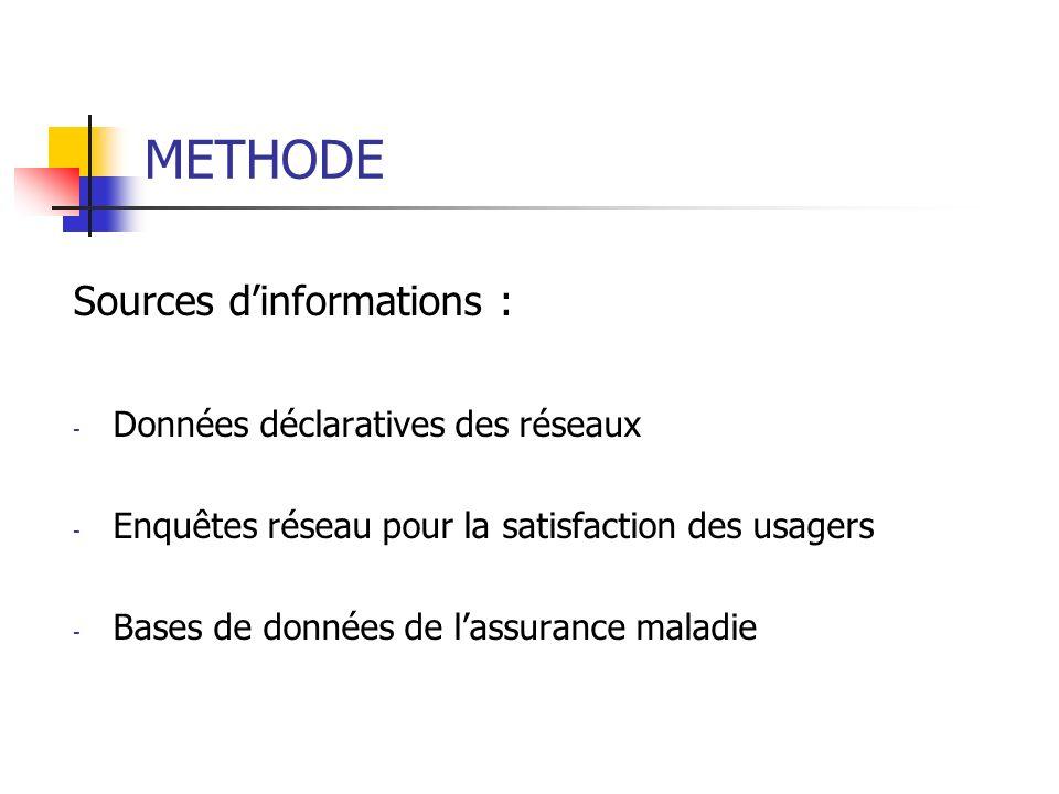 METHODE Sources dinformations : - Données déclaratives des réseaux - Enquêtes réseau pour la satisfaction des usagers - Bases de données de lassurance maladie