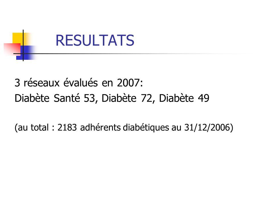 RESULTATS 3 réseaux évalués en 2007: Diabète Santé 53, Diabète 72, Diabète 49 (au total : 2183 adhérents diabétiques au 31/12/2006)