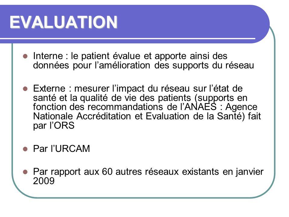 EVALUATION Interne : le patient évalue et apporte ainsi des données pour lamélioration des supports du réseau Externe : mesurer limpact du réseau sur