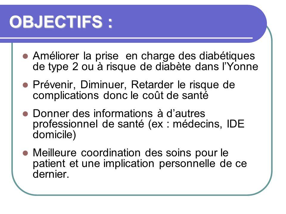 OBJECTIFS : Améliorer la prise en charge des diabétiques de type 2 ou à risque de diabète dans lYonne Prévenir, Diminuer, Retarder le risque de compli