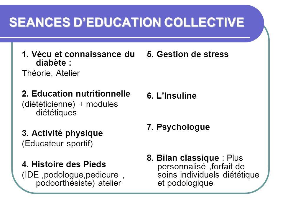 SEANCES DEDUCATION COLLECTIVE 1. Vécu et connaissance du diabète : Théorie, Atelier 2. Education nutritionnelle (diététicienne) + modules diététiques