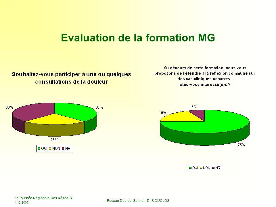 3 e Journée Régionale Des Réseaux 4.12.2007 Réseau Douleur Sarthe – Dr R.DUCLOS Evaluation de la formation MG