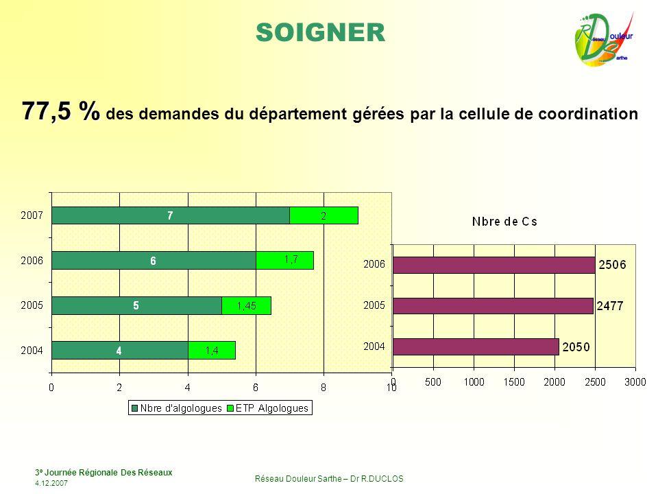 3 e Journée Régionale Des Réseaux 4.12.2007 Réseau Douleur Sarthe – Dr R.DUCLOS SOIGNER 77,5 % 77,5 % des demandes du département gérées par la cellul