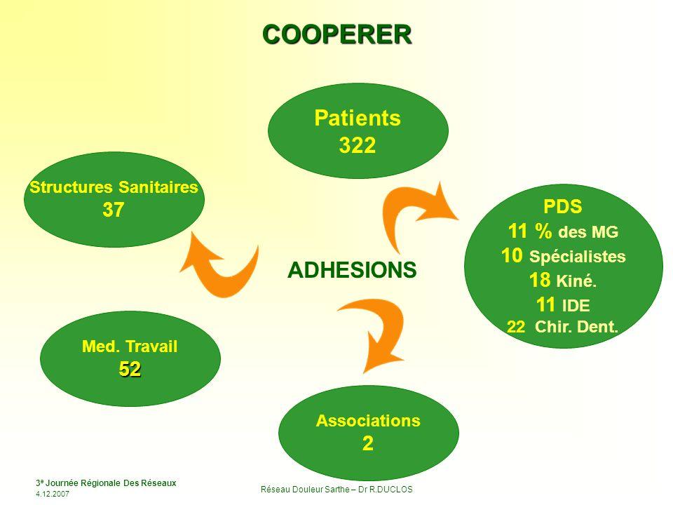 3 e Journée Régionale Des Réseaux 4.12.2007 Réseau Douleur Sarthe – Dr R.DUCLOS COOPERER Structures Sanitaires 37 Med. Travail52 Associations 2 PDS 11
