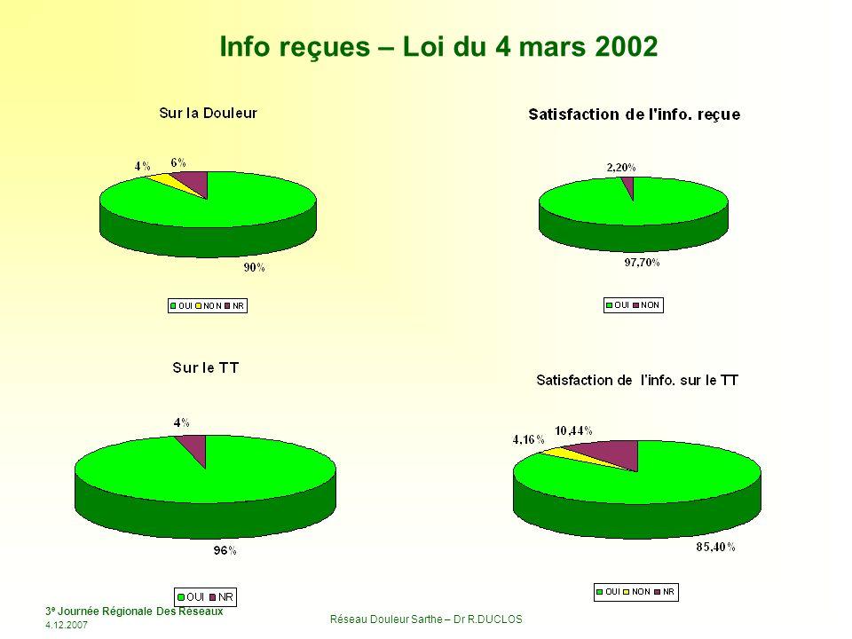 3 e Journée Régionale Des Réseaux 4.12.2007 Réseau Douleur Sarthe – Dr R.DUCLOS Info reçues – Loi du 4 mars 2002