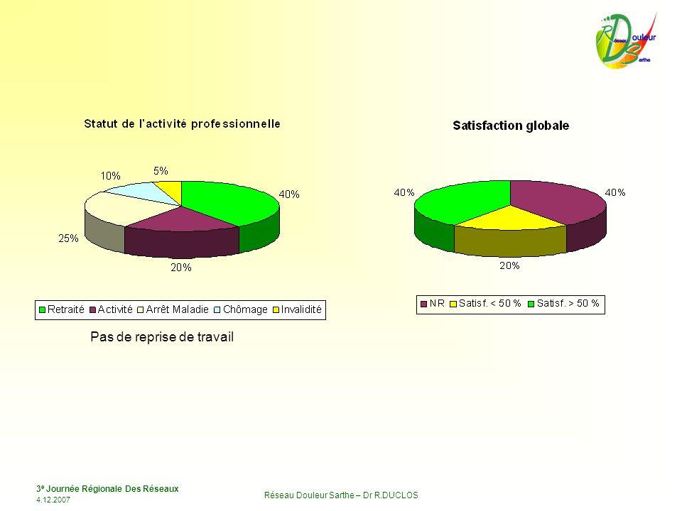 3 e Journée Régionale Des Réseaux 4.12.2007 Réseau Douleur Sarthe – Dr R.DUCLOS Pas de reprise de travail