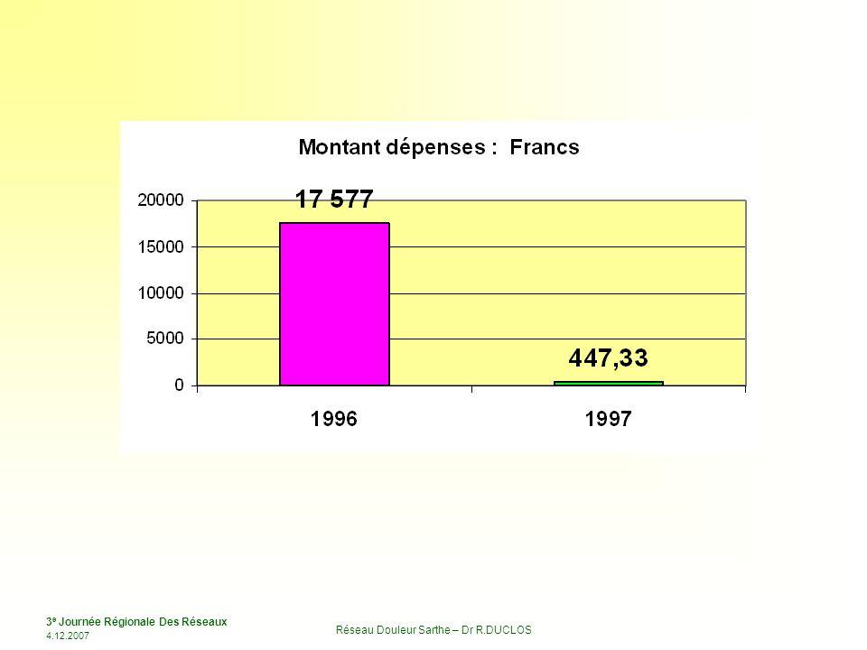 3 e Journée Régionale Des Réseaux 4.12.2007 Réseau Douleur Sarthe – Dr R.DUCLOS