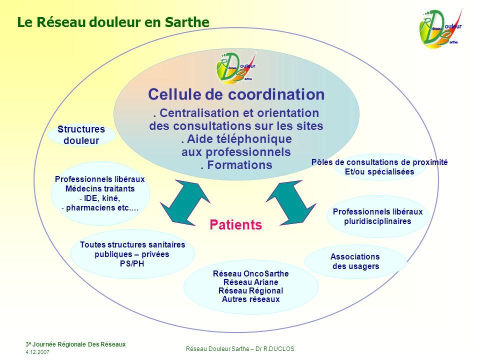 3 e Journée Régionale Des Réseaux 4.12.2007 Réseau Douleur Sarthe – Dr R.DUCLOS Réseau OncoSarthe Réseau Ariane Réseau Régional Autres réseaux Cellule