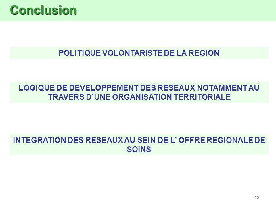 13 Conclusion Conclusion LOGIQUE DE DEVELOPPEMENT DES RESEAUX NOTAMMENT AU TRAVERS DUNE ORGANISATION TERRITORIALE POLITIQUE VOLONTARISTE DE LA REGION INTEGRATION DES RESEAUX AU SEIN DE LOFFRE REGIONALE DE SOINS