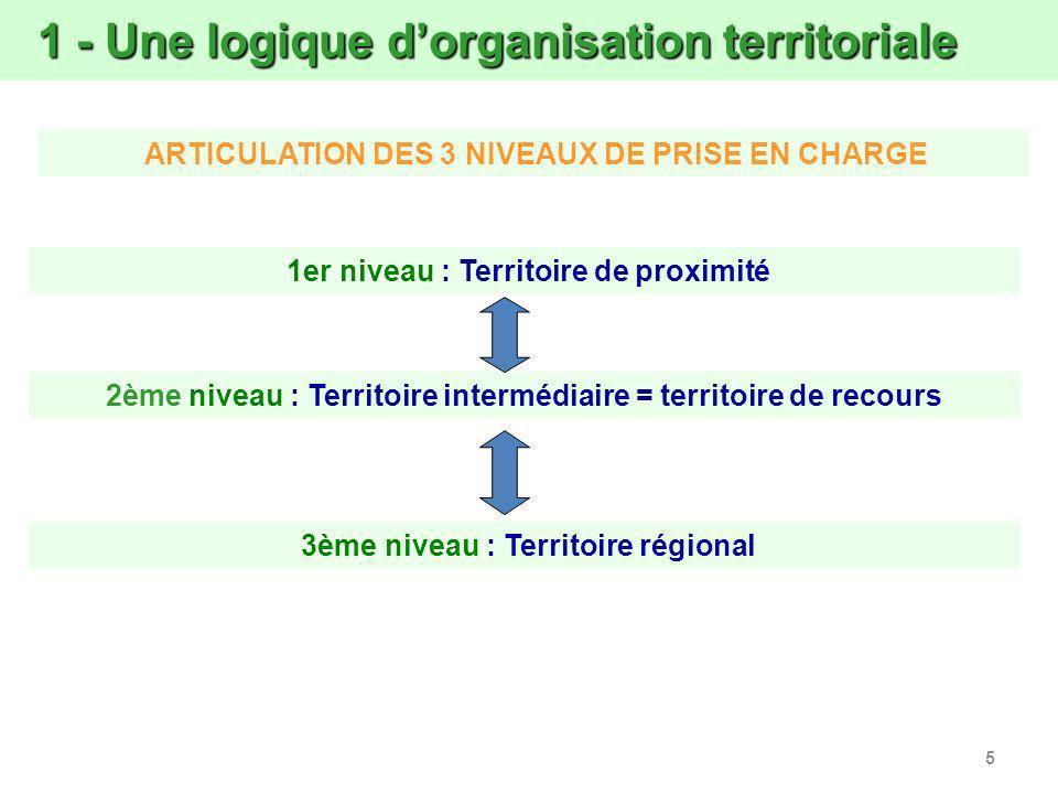 5 1 - Une logique dorganisation territoriale 1 - Une logique dorganisation territoriale 1er niveau : Territoire de proximité ARTICULATION DES 3 NIVEAUX DE PRISE EN CHARGE 2ème niveau : Territoire intermédiaire = territoire de recours 3ème niveau : Territoire régional