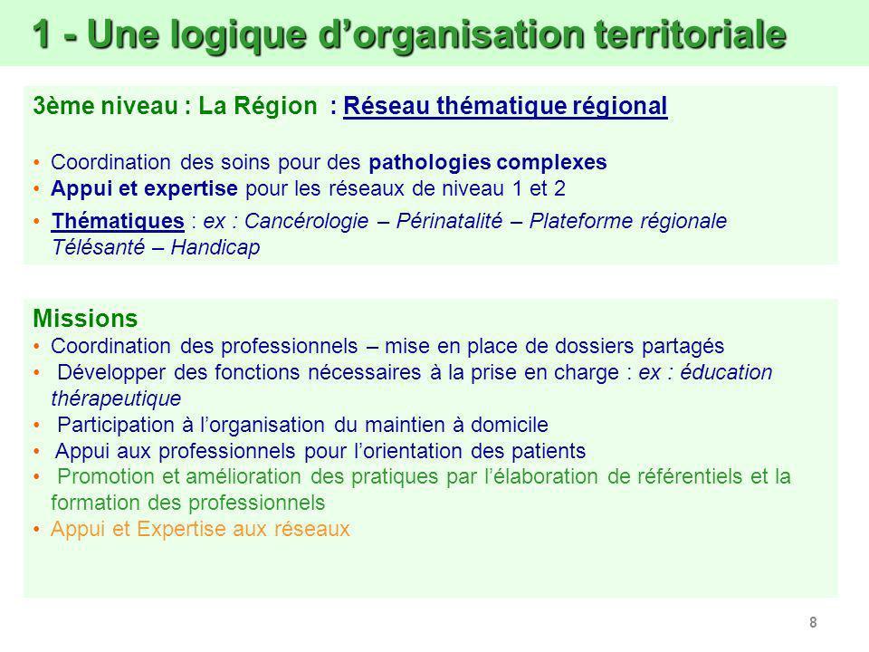 8 1 - Une logique dorganisation territoriale 1 - Une logique dorganisation territoriale 3ème niveau : La Région : Réseau thématique régional Coordinat