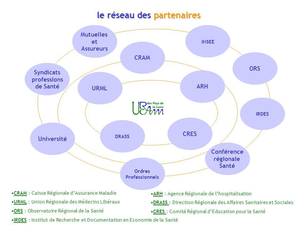le réseau des partenaires Mutuelles et Assureurs Université INSEE ORS IRDES DRASS Syndicats professions de Santé CRAM ARH Conférence régionale Santé O
