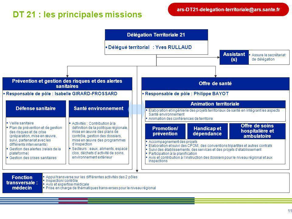 11 DT 21 : les principales missions Délégation Territoriale 21 Délégué territorial : Yves RULLAUD Prévention et gestion des risques et des alertes san