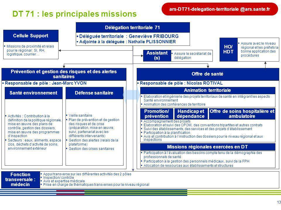13 DT 71 : les principales missions Délégation territoriale 71 Déléguée territoriale : Geneviève FRIBOURG Adjointe à la déléguée : Nathalie PLISSONNIE