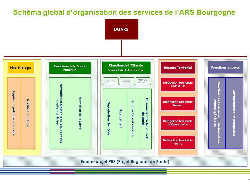 2 Schéma global dorganisation des services de lARS Bourgogne DGARS Fonctions support Direction des Ressources Humaines et des affaires générales Direc