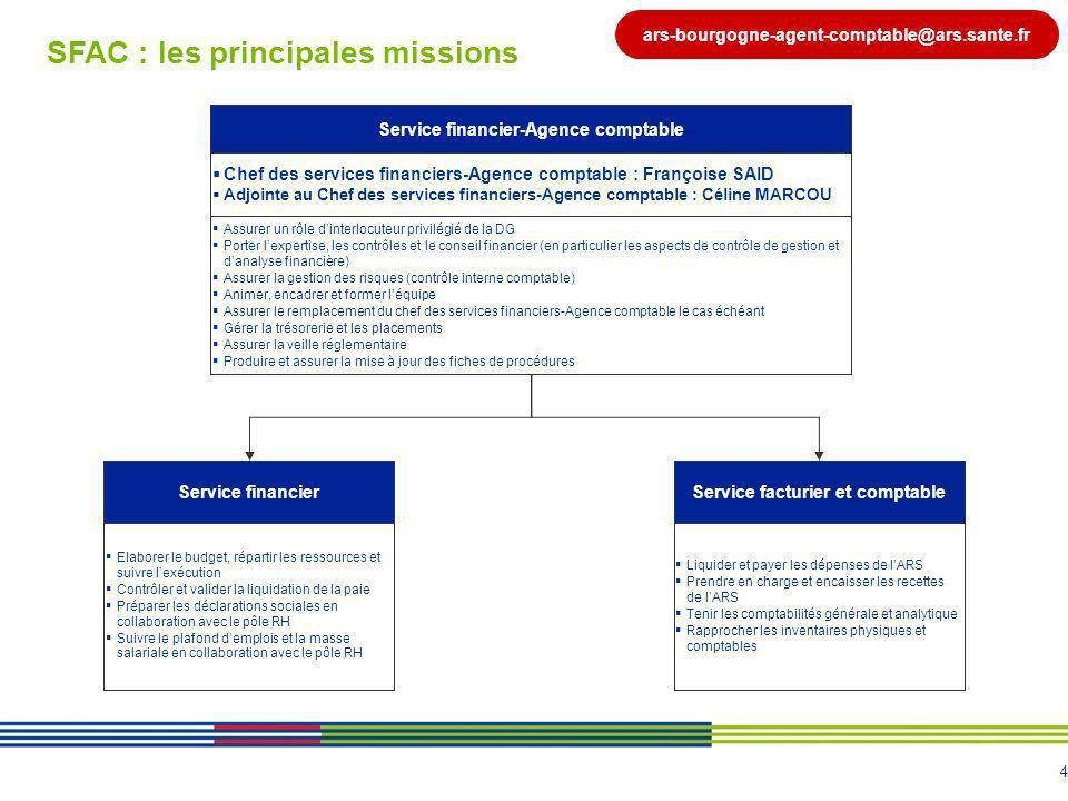 4 SFAC : les principales missions Service financier-Agence comptable Assurer un rôle dinterlocuteur privilégié de la DG Porter lexpertise, les contrôl