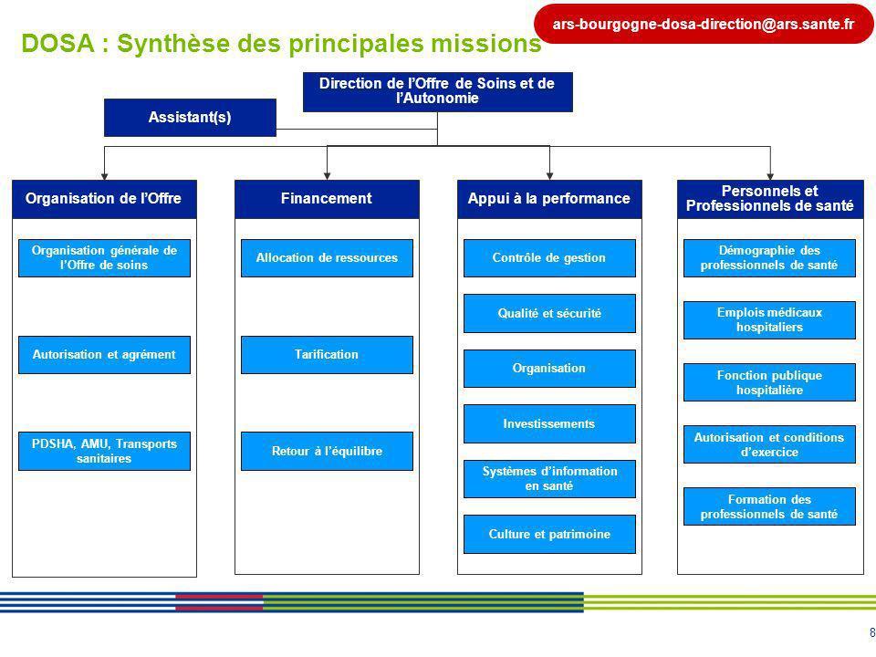 8 DOSA : Synthèse des principales missions Organisation de lOffre Organisation générale de lOffre de soins Direction de lOffre de Soins et de lAutonom