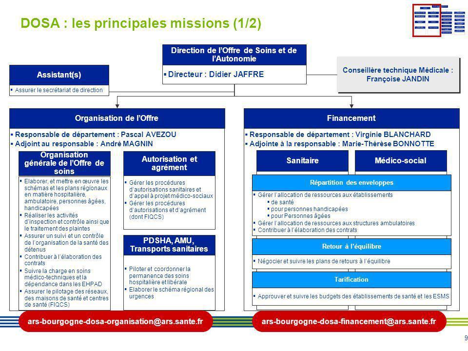 9 DOSA : les principales missions (1/2) Responsable de département : Pascal AVEZOU Adjoint au responsable : André MAGNIN Elaborer, et mettre en œuvre