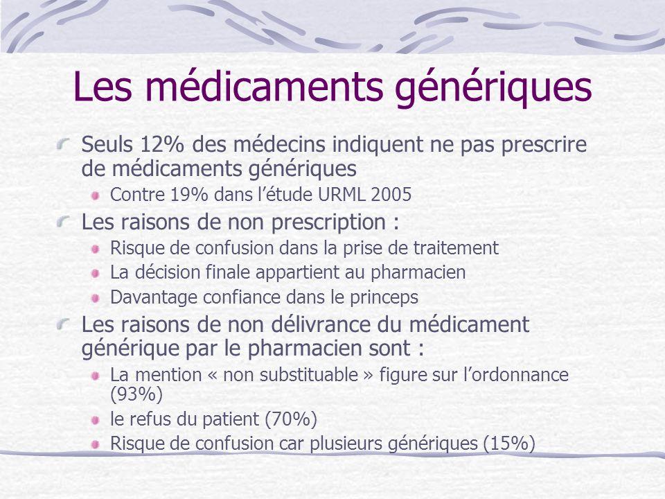 Les médicaments génériques Seuls 12% des médecins indiquent ne pas prescrire de médicaments génériques Contre 19% dans létude URML 2005 Les raisons de
